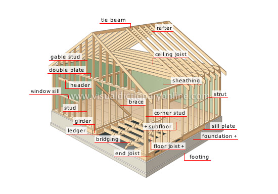 Know the terms in construction framing for Home building terms